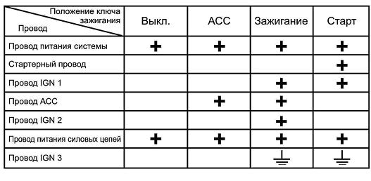 Установка автосигнализации инструкции по установке